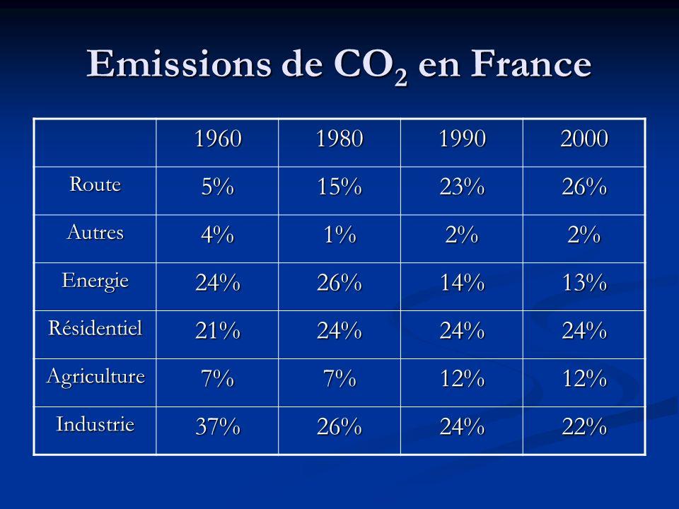 Les pays développés Ils comptent 30 % de la population mondiale, ils consomment lessentiel des ressources environnementales Ils comptent 30 % de la po