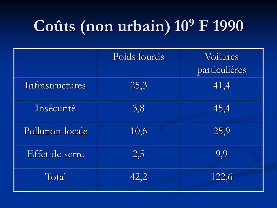 Emissions de CO 2 en France 1960198019902000 Route5%15%23%26% Autres4%1%2%2% Energie24%26%14%13% Résidentiel21%24%24%24% Agriculture7%7%12%12% Industr