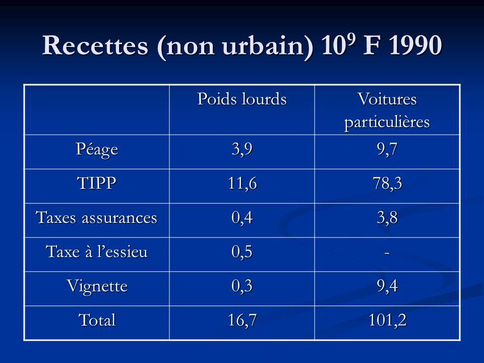 Coûts (non urbain) 10 9 F 1990 Poids lourds Voitures particulières Infrastructures25,341,4 Insécurité3,845,4 Pollution locale 10,625,9 Effet de serre