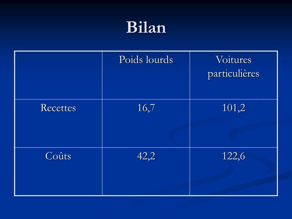 Recettes (non urbain) 10 9 F 1990 Poids lourds Voitures particulières Péage3,99,7 TIPP11,678,3 Taxes assurances 0,43,8 Taxe à lessieu 0,5- Vignette0,3