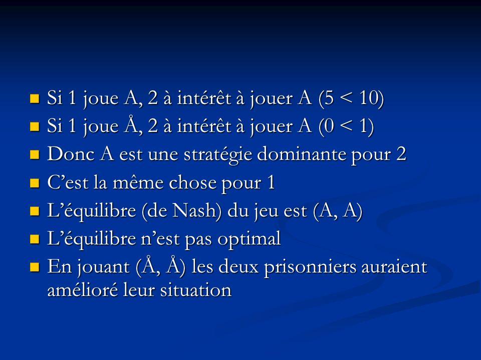 Le dilemme du prisonnier 21 Avouer (A) Ne pas avouer (Å) Avouer (A) (5,5)(0,10) Ne pas avouer (Å) (10,0)(1,1)