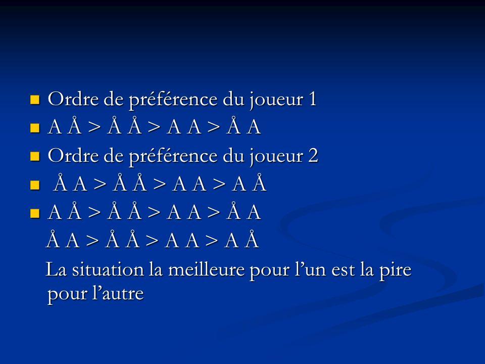 Si 1 joue A, 2 à intérêt à jouer A (5 < 10) Si 1 joue A, 2 à intérêt à jouer A (5 < 10) Si 1 joue Å, 2 à intérêt à jouer A (0 < 1) Si 1 joue Å, 2 à in