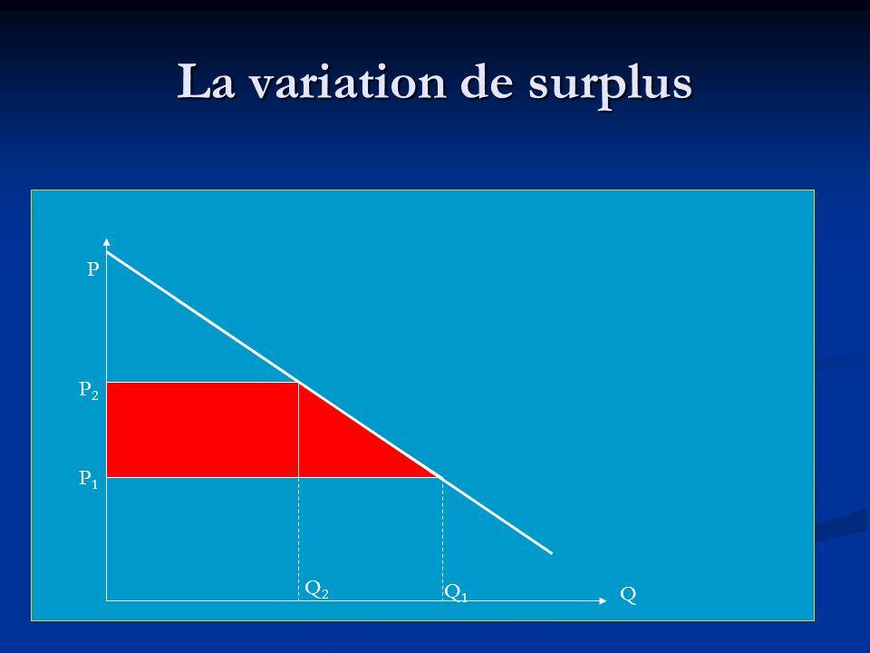 Le surplus marshallien P Q P1P1 Q1Q1