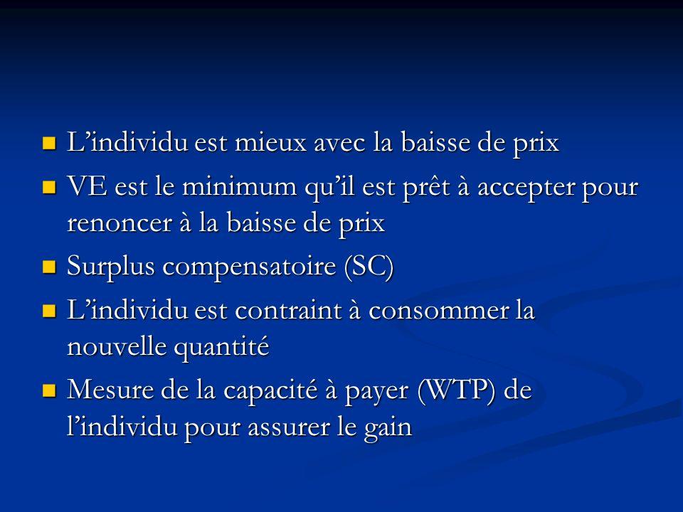 Les 4 mesures Hicksiennes pour une baisse de prix Variation compensatoire (VC) Variation compensatoire (VC) Le point de référence est le niveau initia