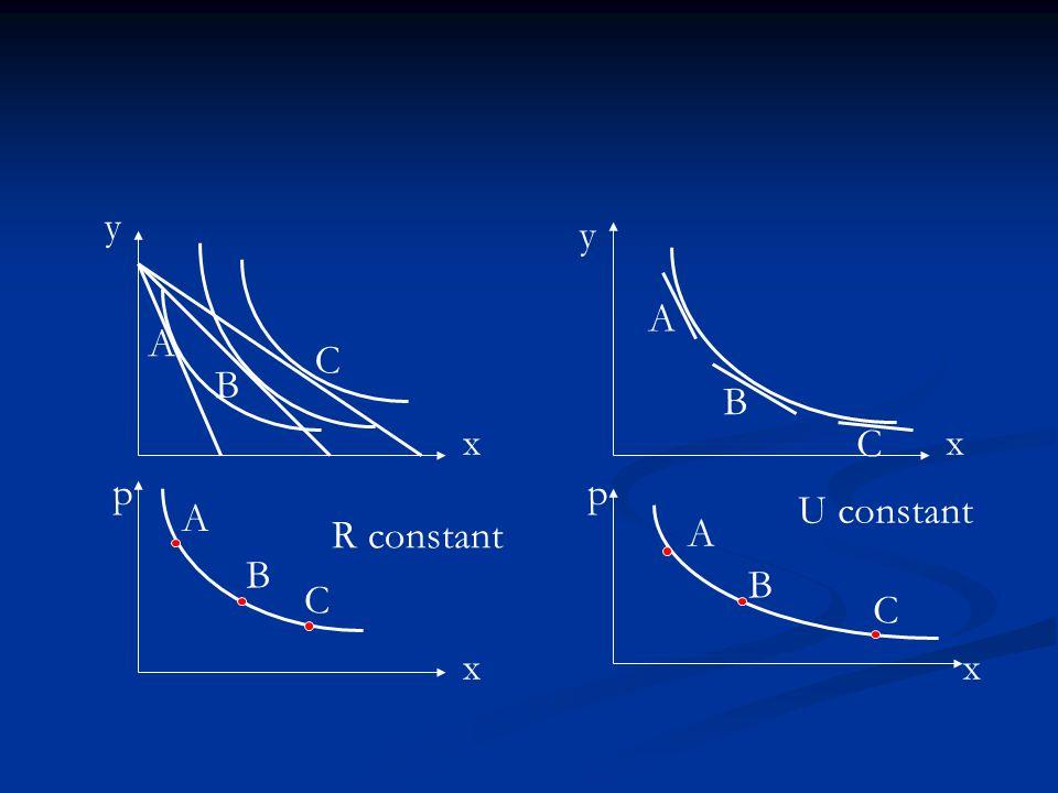 Demande ordinaire Demande ordinaire Max U(x, y) s.t. px+qy R Max U(x, y) s.t. px+qy R x = x(p, q, R) fonction de demande marshallienne x = x(p, q, R)