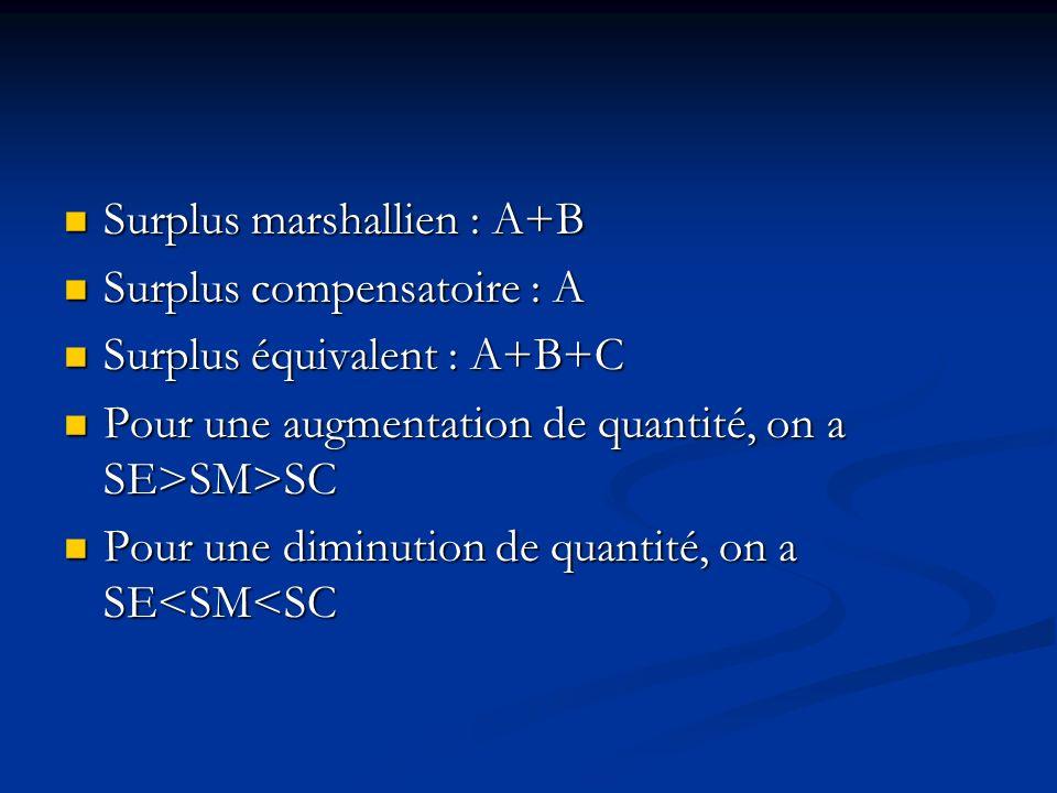 Le surplus marshallien H0H0 H1H1 M X1X1 X2X2 A B C A B
