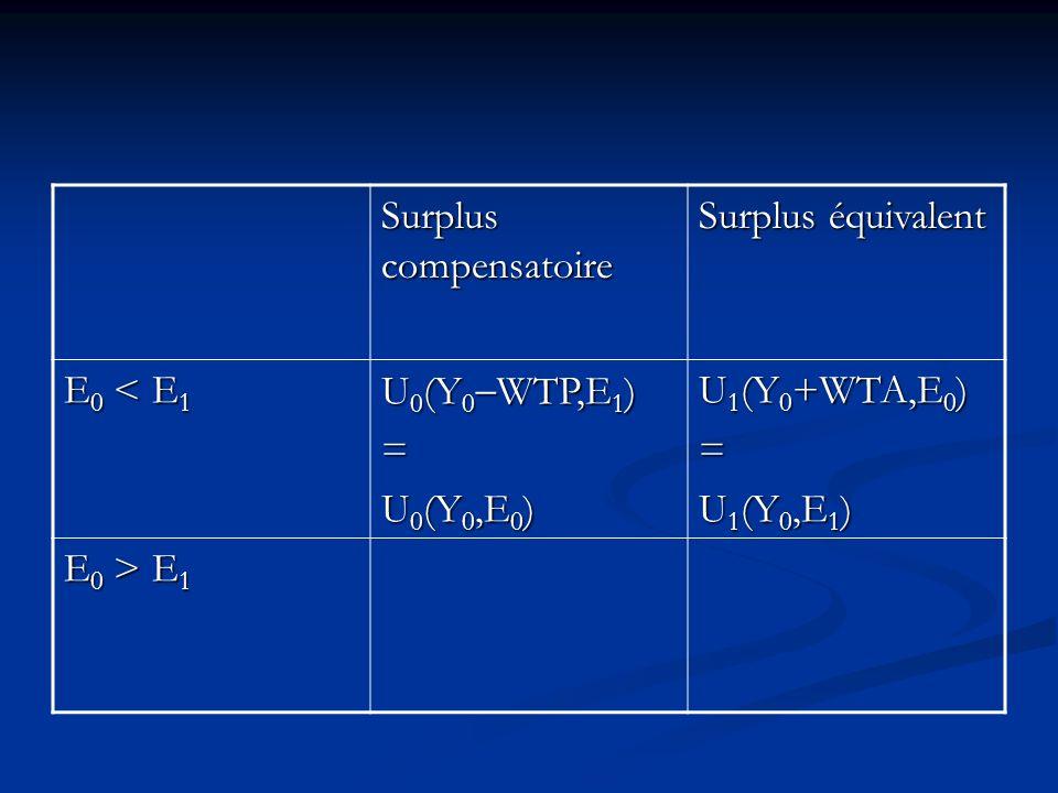 Surplus compensatoire Surplus équivalent E 0 < E 1 U 0 (Y 0 WTP,E 1 ) = U 0 (Y 0,E 0 ) E 0 > E 1