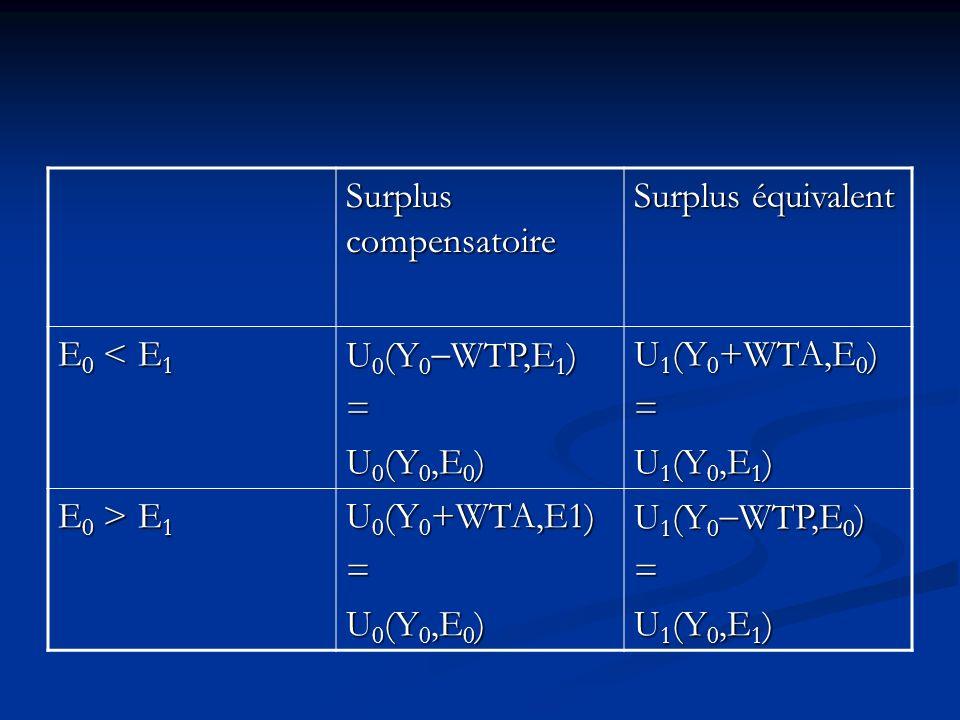 Surplus compensatoire Surplus équivalent E 0 < E 1 U 0 (Y 0 WTP,E 1 ) = U 0 (Y 0,E 0 ) U 1 (Y 0 +WTA,E 0 ) = U 1 (Y 0,E 1 ) E 0 > E 1