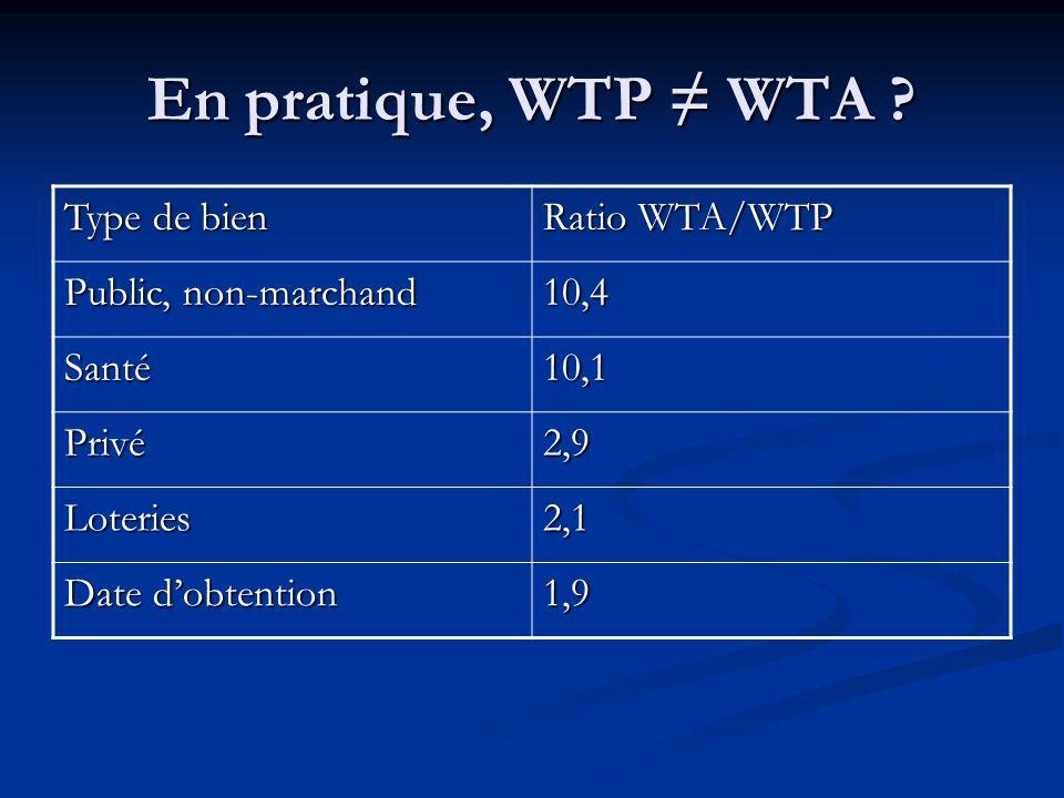 Droits de propriété Prix en hausse ou quantité en baisse Prix en baisse ou quantité en hausse Droit au statu quo WTA pour accepter la perte VC, -SC WT