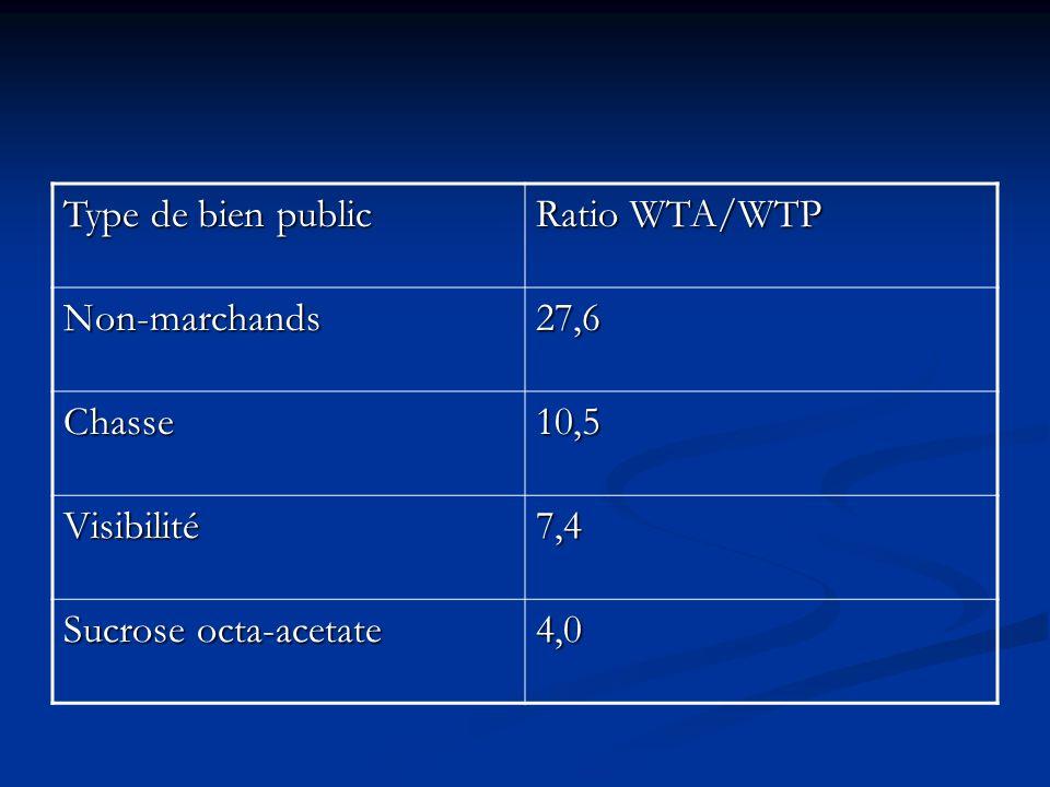 En pratique, WTP WTA ? Type de bien Ratio WTA/WTP Public, non-marchand 10,4 Santé10,1 Privé2,9 Loteries2,1 Date dobtention 1,9