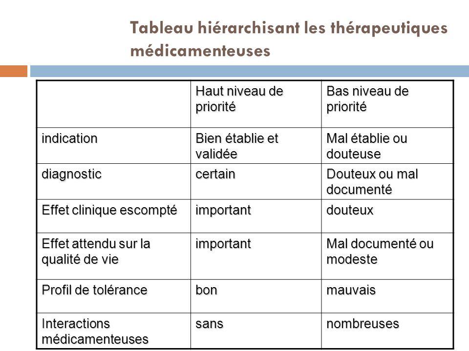 Tableau hiérarchisant les thérapeutiques médicamenteuses Haut niveau de priorité Bas niveau de priorité indication Bien établie et validée Mal établie