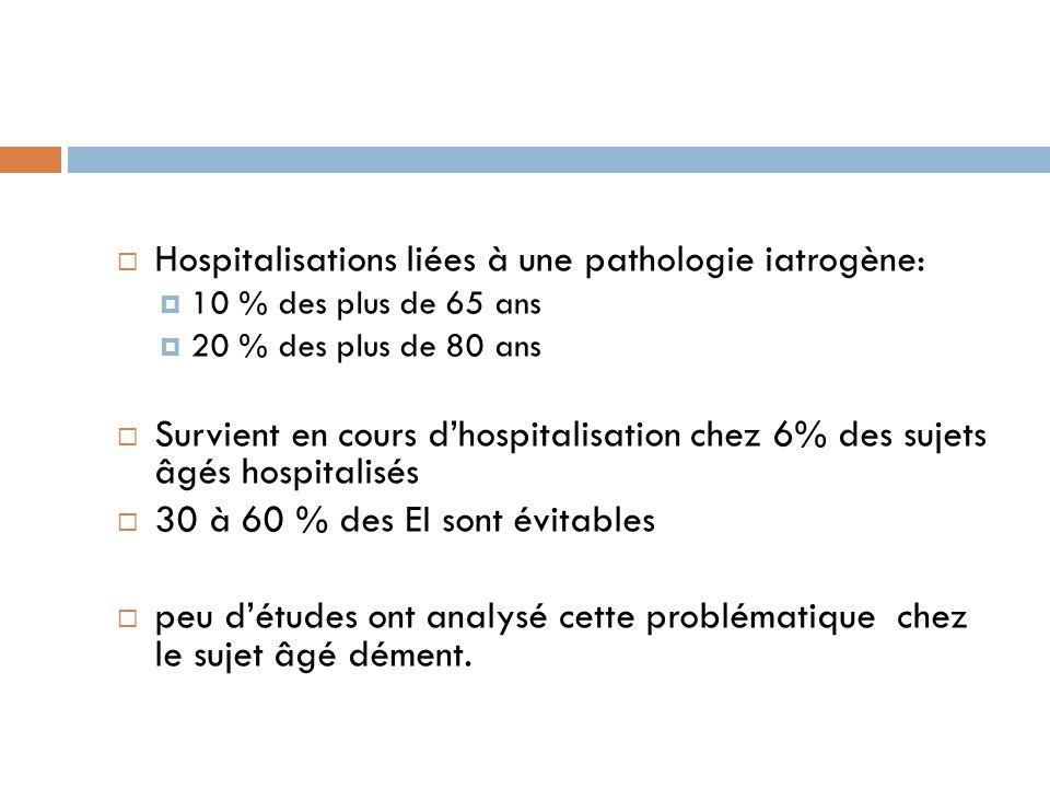Hospitalisations liées à une pathologie iatrogène: 10 % des plus de 65 ans 20 % des plus de 80 ans Survient en cours dhospitalisation chez 6% des suje