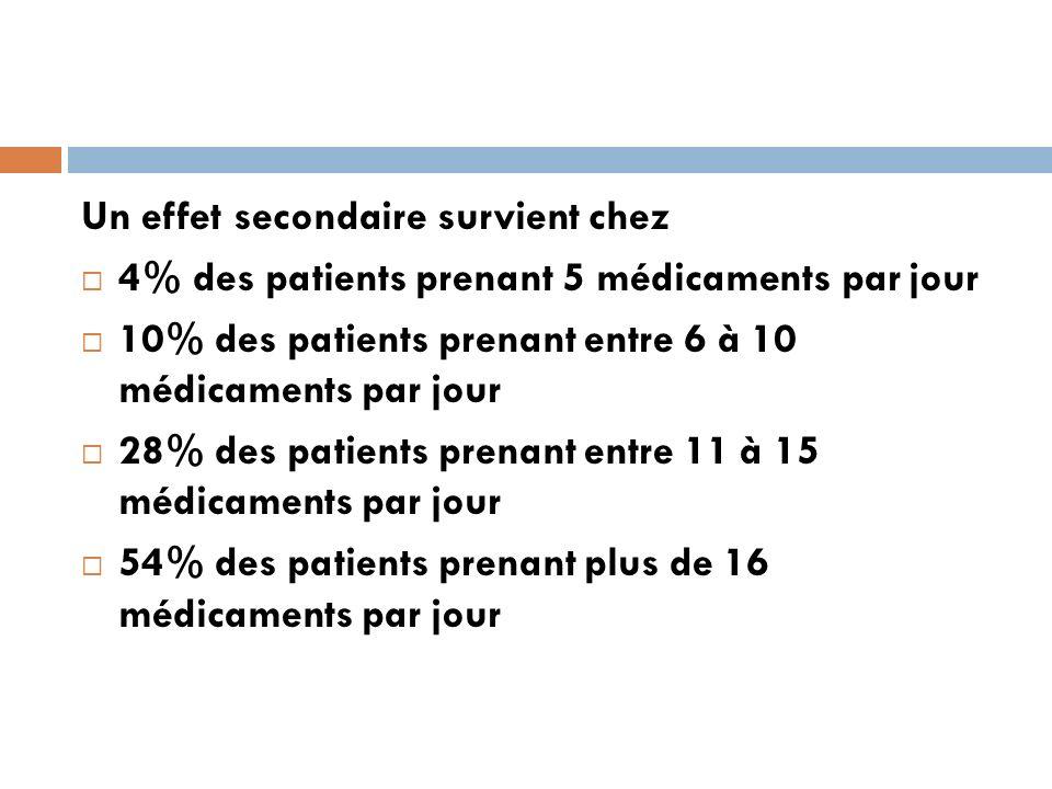 Un effet secondaire survient chez 4% des patients prenant 5 médicaments par jour 10% des patients prenant entre 6 à 10 médicaments par jour 28% des pa