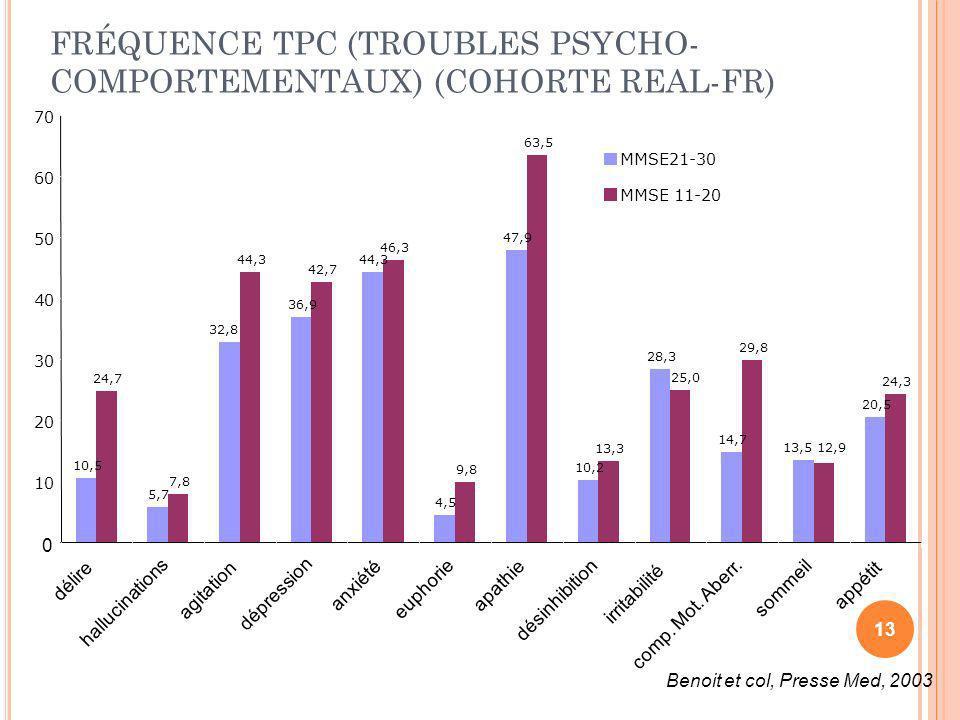 FRÉQUENCE TPC (TROUBLES PSYCHO- COMPORTEMENTAUX) (COHORTE REAL-FR) 10,5 5,7 36,9 44,3 4,5 47,9 10,2 28,3 14,7 20,5 24,7 7,8 44,3 42,7 46,3 9,8 63,5 13
