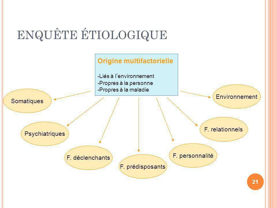 ENQUÊTE ÉTIOLOGIQUE Origine multifactorielle -Liés à lenvironnement -Propres à la personne -Propres à la maladie Somatiques Psychiatriques F. déclench