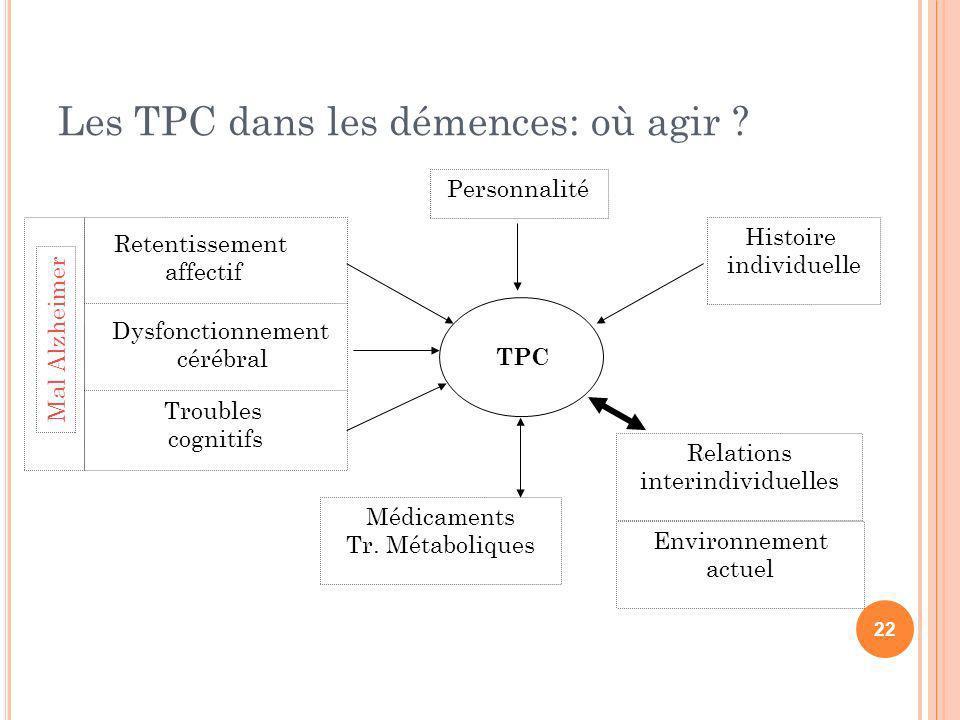 Les TPC dans les démences: où agir ? Dysfonctionnement cérébral Retentissement affectif Mal Alzheimer TPC Troubles cognitifs Personnalité Histoire ind