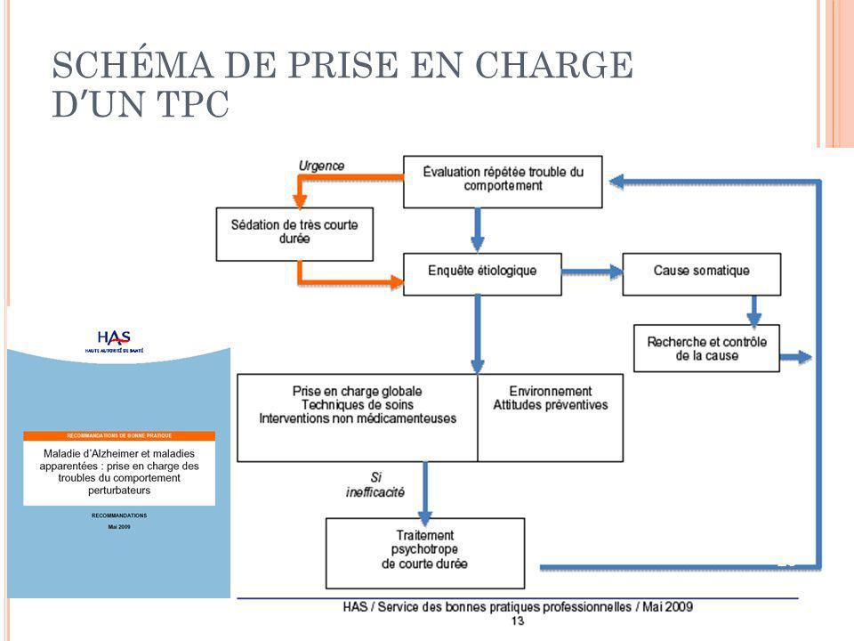 SCHÉMA DE PRISE EN CHARGE DUN TPC 25