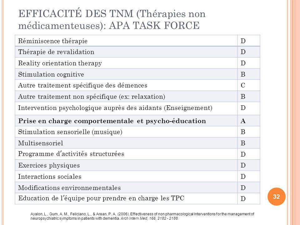 EFFICACITÉ DES TNM (Thérapies non médicamenteuses): APA TASK FORCE Réminiscence thérapieD Thérapie de revalidationD Reality orientation therapyD Stimu