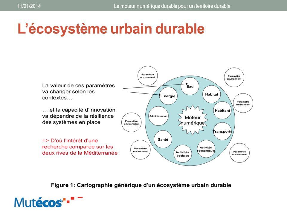 Lécosystème urbain durable 11/01/2014Le moteur numérique durable pour un territoire durable