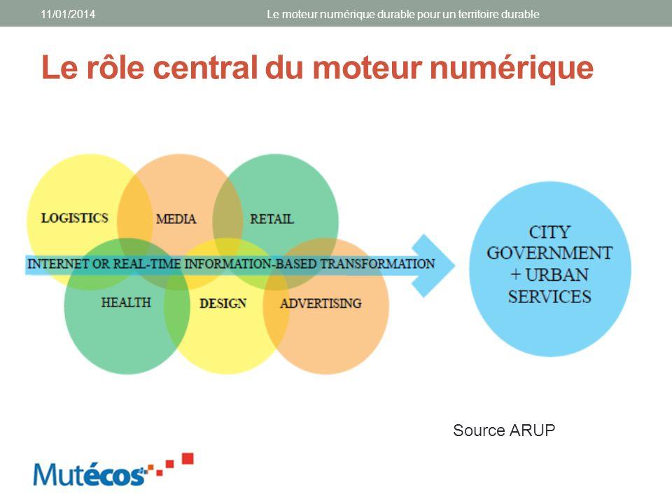 Le rôle central du moteur numérique 11/01/2014Le moteur numérique durable pour un territoire durable Source ARUP