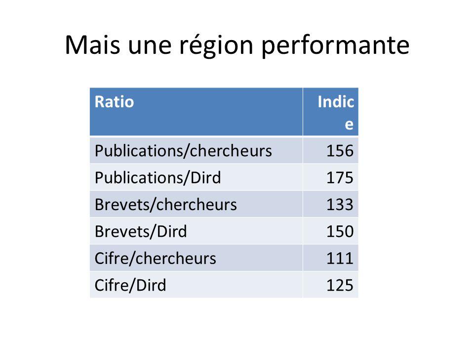 Mais une région performante RatioIndic e Publications/chercheurs156 Publications/Dird175 Brevets/chercheurs133 Brevets/Dird150 Cifre/chercheurs111 Cifre/Dird125