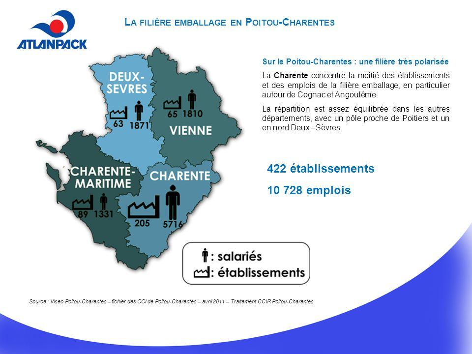 422 établissements 10 728 emplois Sur le Poitou-Charentes : une filière très polarisée La Charente concentre la moitié des établissements et des emplois de la filière emballage, en particulier autour de Cognac et Angoulême.