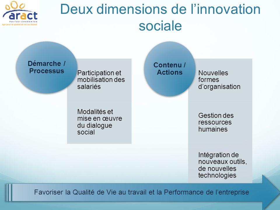 Deux dimensions de linnovation sociale Participation et mobilisation des salariés Modalités et mise en œuvre du dialogue social Démarche / Processus N
