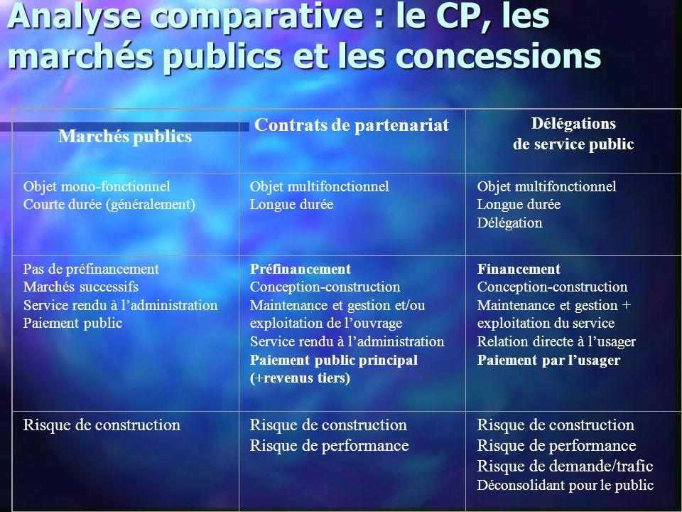 Analyse comparative : le CP, les marchés publics et les concessions Marchés publics Contrats de partenariat Délégations de service public Objet mono-f