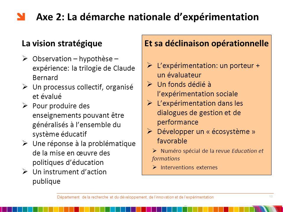 Axe 2: La démarche nationale dexpérimentation La vision stratégique Observation – hypothèse – expérience: la trilogie de Claude Bernard Un processus c