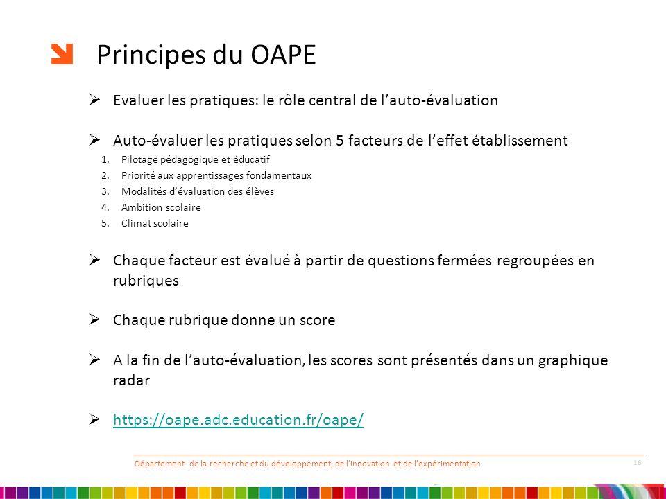 Principes du OAPE Evaluer les pratiques: le rôle central de lauto-évaluation Auto-évaluer les pratiques selon 5 facteurs de leffet établissement 1.Pil
