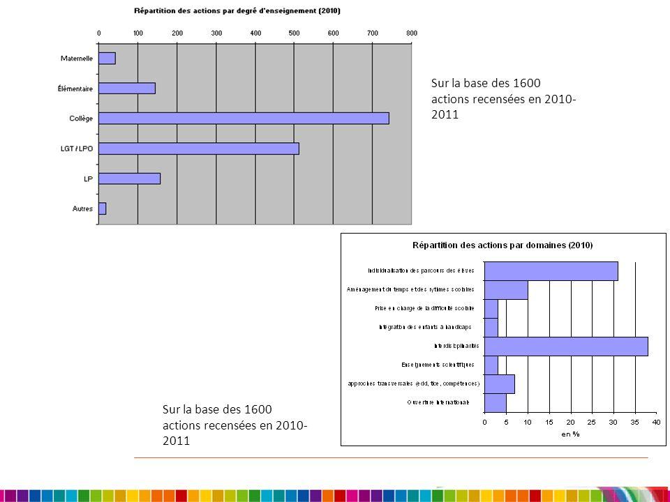 Sur la base des 1600 actions recensées en 2010- 2011