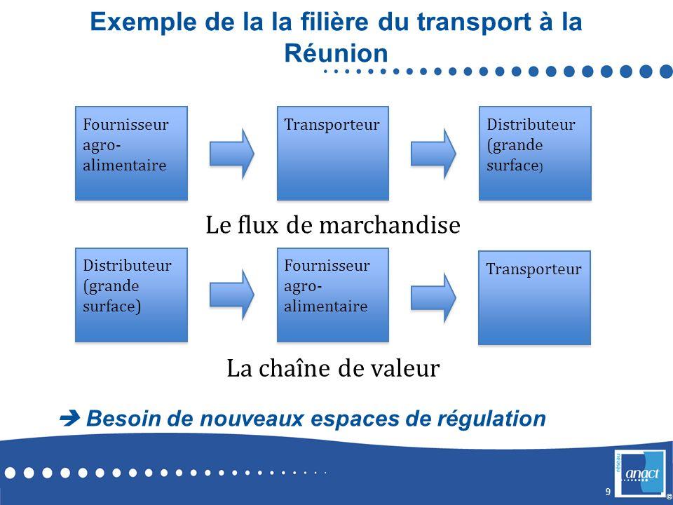 9 © Exemple de la la filière du transport à la Réunion Besoin de nouveaux espaces de régulation Fournisseur agro- alimentaire Transporteur Distributeu