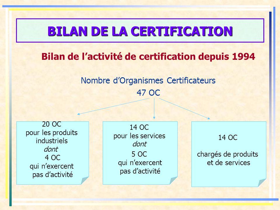 BILAN DE LA CERTIFICATION Bilan de lactivité de certification depuis 1994 Nombre dOrganismes Certificateurs 47 OC 20 OC pour les produits industriels dont 4 OC qui nexercent pas dactivité 14 OC pour les services dont 5 OC qui nexercent pas dactivité 14 OC chargés de produits et de services