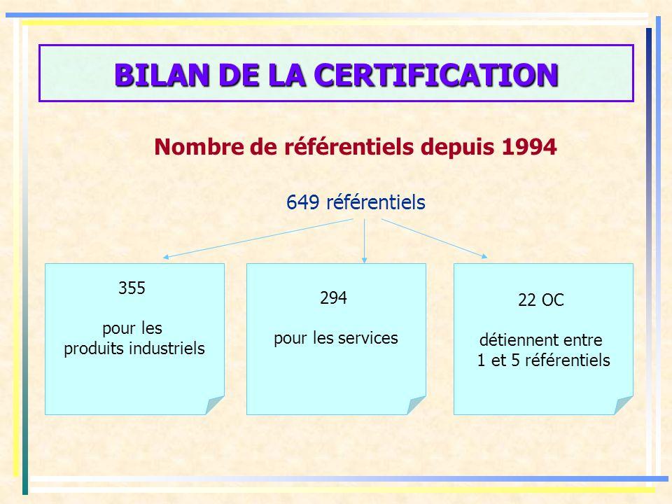 BILAN DE LA CERTIFICATION Nombre de référentiels depuis 1994 649 référentiels 355 pour les produits industriels 294 pour les services 22 OC détiennent entre 1 et 5 référentiels
