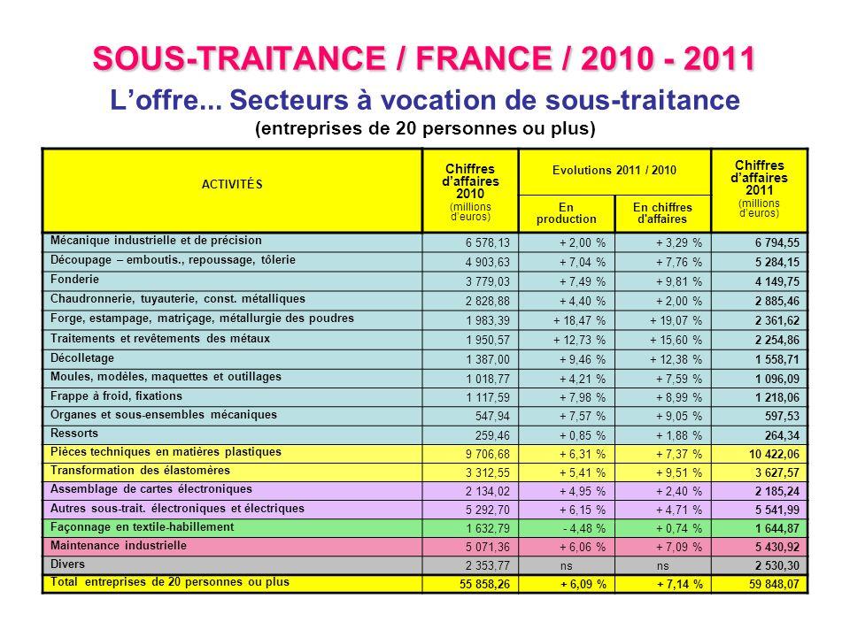 SOUS-TRAITANCE / FRANCE / 2010 - 2011 SOUS-TRAITANCE / FRANCE / 2010 - 2011 Loffre... Secteurs à vocation de sous-traitance (entreprises de 20 personn
