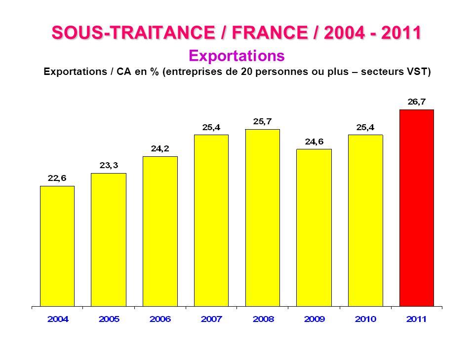 SOUS-TRAITANCE / FRANCE / 2004 - 2011 SOUS-TRAITANCE / FRANCE / 2004 - 2011 Exportations Exportations / CA en % (entreprises de 20 personnes ou plus –