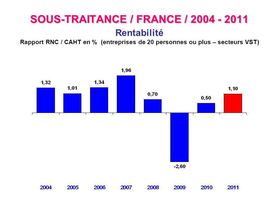 SOUS-TRAITANCE / FRANCE / 2004 - 2011 SOUS-TRAITANCE / FRANCE / 2004 - 2011 Rentabilité Rapport RNC / CAHT en % (entreprises de 20 personnes ou plus –