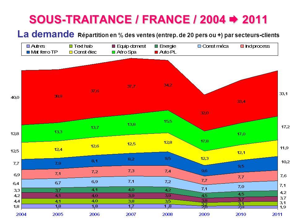 SOUS-TRAITANCE / FRANCE / 2004 2011 SOUS-TRAITANCE / FRANCE / 2004 2011 La demande Répartition en % des ventes (entrep. de 20 pers ou +) par secteurs-