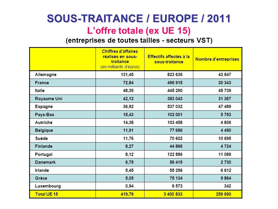 SOUS-TRAITANCE / EUROPE / 2011 SOUS-TRAITANCE / EUROPE / 2011 Loffre totale (ex UE 15) (entreprises de toutes tailles - secteurs VST) Chiffres daffair