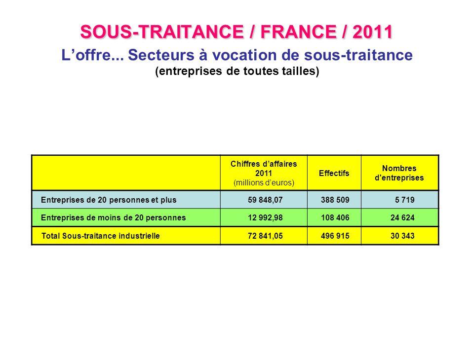 SOUS-TRAITANCE / EUROPE / 2011 SOUS-TRAITANCE / EUROPE / 2011 Loffre totale (ex UE 15) (entreprises de toutes tailles - secteurs VST) Chiffres daffaires réalisés en sous- traitance (en milliards deuros) Effectifs affectés à la sous-traitance Nombre d entreprises Allemagne 131,45823 63643 647 France 72,84496 91530 343 Italie48,39445 29045 739 Royaume Uni42,13383 04331 367 Espagne36,92537 03247 489 Pays-Bas15,43102 0015 753 Autriche14,38103 4584 806 Belgique11,9177 6864 490 Suède11,7670 60210 695 Finlande8,2744 8664 724 Portugal8,12122 88611 089 Danemark6,7556 4152 730 Irlande5,4555 2966 612 Grèce5,0575 1349 864 Luxembourg0,946 573342 Total UE 15419,793 400 833259 690