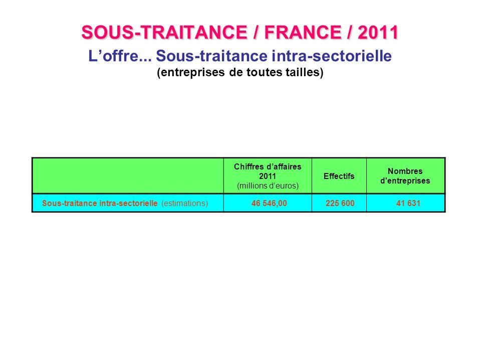 SOUS-TRAITANCE / FRANCE / 2011 SOUS-TRAITANCE / FRANCE / 2011 Loffre... Sous-traitance intra-sectorielle (entreprises de toutes tailles) Chiffres daff