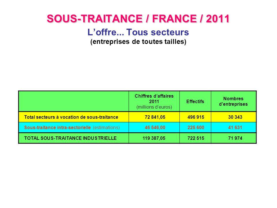 SOUS-TRAITANCE / FRANCE / 2011 SOUS-TRAITANCE / FRANCE / 2011 Loffre... Tous secteurs (entreprises de toutes tailles) Chiffres daffaires 2011 (million
