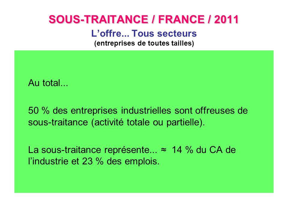 SOUS-TRAITANCE / FRANCE / 2011 SOUS-TRAITANCE / FRANCE / 2011 Loffre... Tous secteurs (entreprises de toutes tailles) Au total... 50 % des entreprises