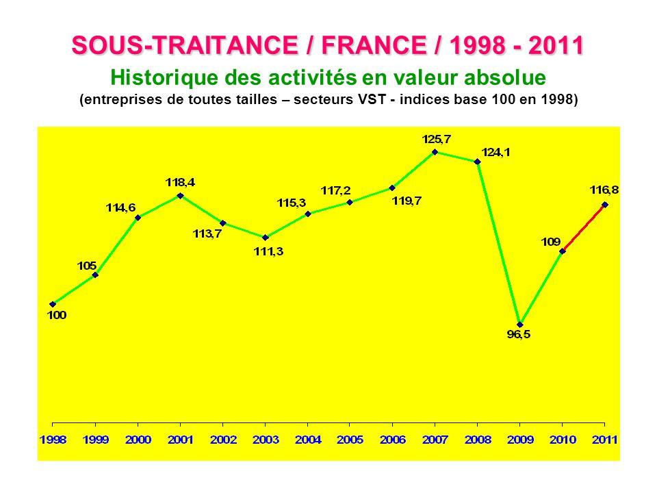 SOUS-TRAITANCE / FRANCE / 1998 - 2011 SOUS-TRAITANCE / FRANCE / 1998 - 2011 Historique des activités en valeur absolue (entreprises de toutes tailles