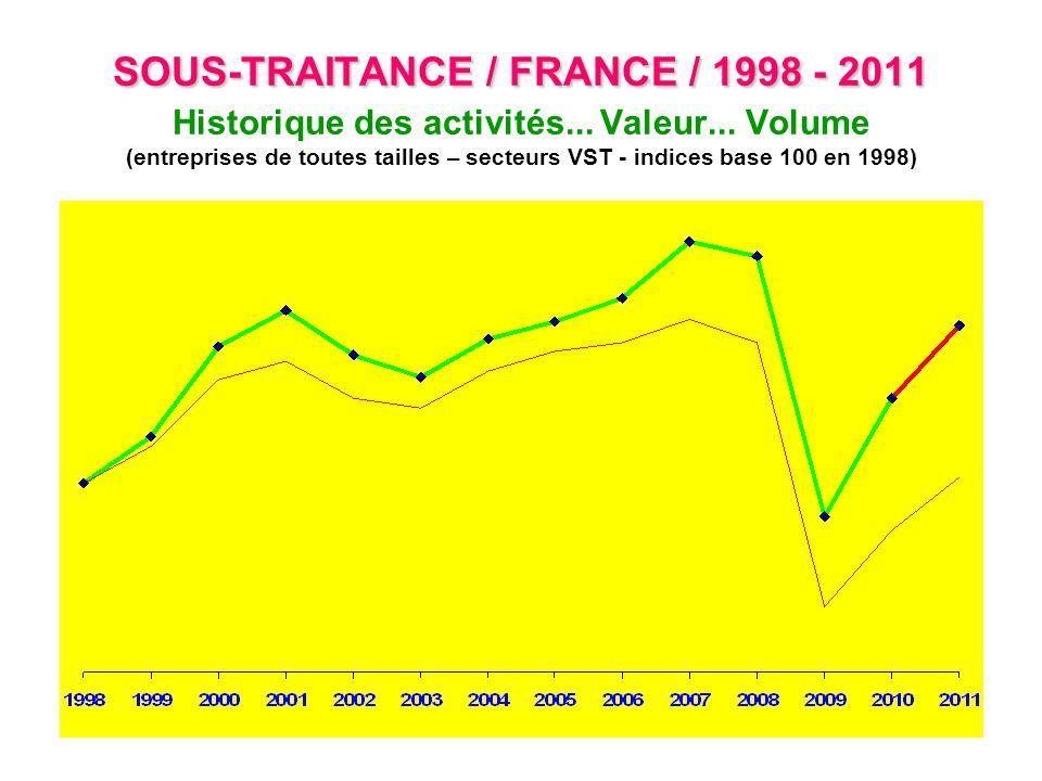 SOUS-TRAITANCE / FRANCE / 1998 - 2011 SOUS-TRAITANCE / FRANCE / 1998 - 2011 Historique des activités... Valeur... Volume (entreprises de toutes taille