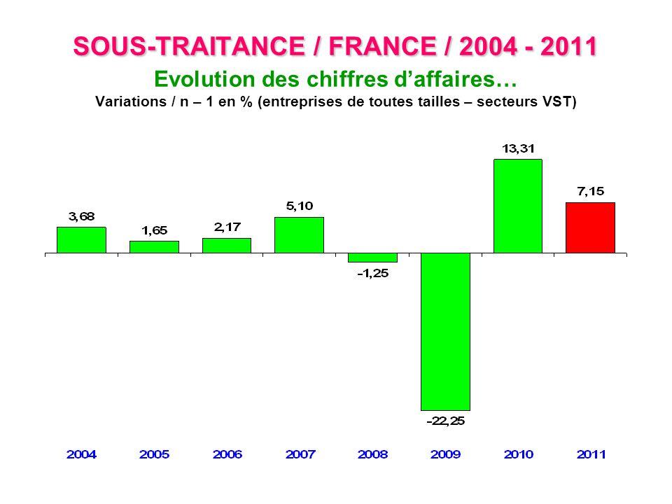 SOUS-TRAITANCE / FRANCE / 2004 - 2011 SOUS-TRAITANCE / FRANCE / 2004 - 2011 Evolution des effectifs… Variations / n – 1 en % (entreprises de toutes tailles – secteurs VST)
