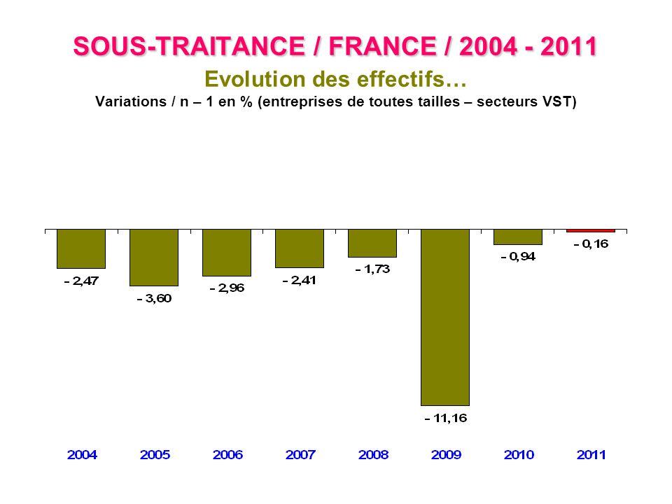 SOUS-TRAITANCE / FRANCE / 2004 - 2011 SOUS-TRAITANCE / FRANCE / 2004 - 2011 Exportations Exportations / CA en % (entreprises de 20 personnes ou plus – secteurs VST)