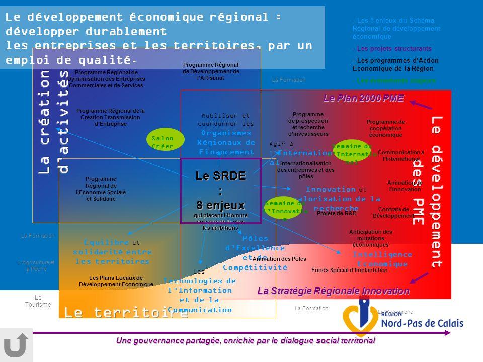 Le SRDE : 8 enjeux qui placent lHomme au cœur de toutes les ambitions Le développement économique régional : développer durablement les entreprises et