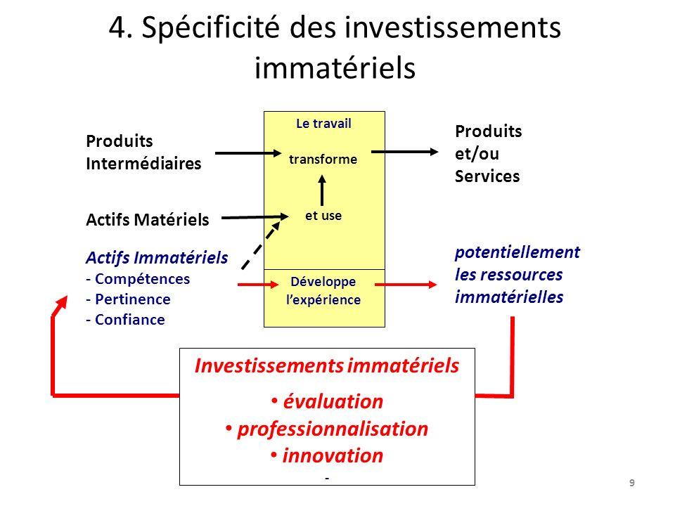 4. Spécificité des investissements immatériels 9 Le travail transforme et use Produits Intermédiaires Actifs Matériels Produits et/ou Services Investi