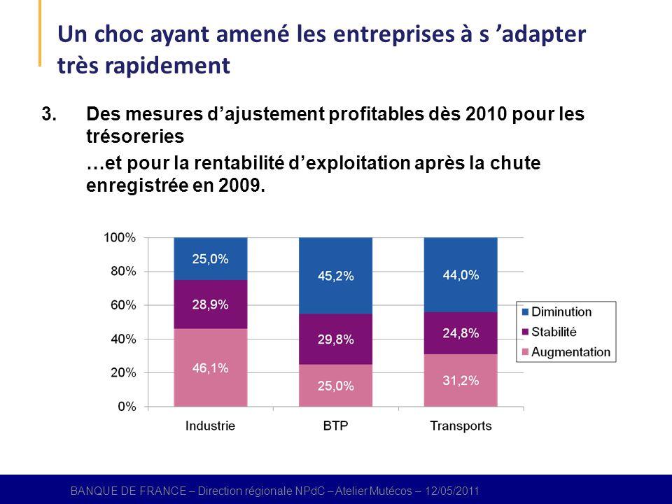 BANQUE DE FRANCE – Direction régional NPdC – Atelier Mutécos – 12/05/2011 3.Des mesures dajustement profitables dès 2010 pour les trésoreries …et pour la rentabilité dexploitation après la chute enregistrée en 2009.